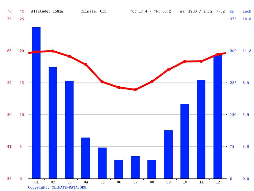 gráfico apontando o clima em Monte Verde